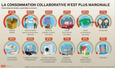 Les différents types de consommation collaborative en France