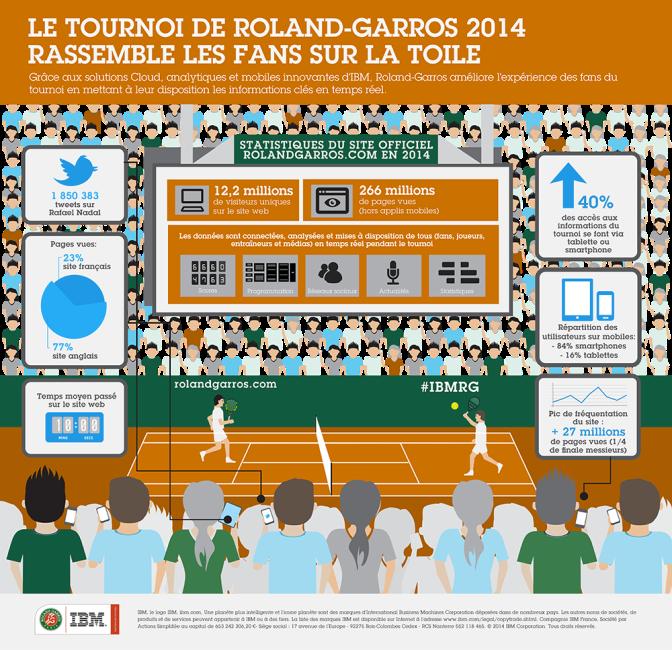 IBM_Roland_Garros_Infographic_Fr