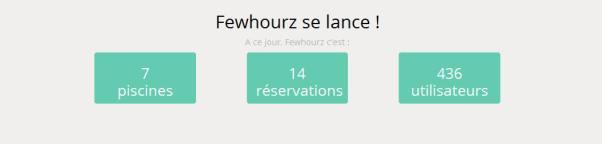 FewHourz 3collaboractifs