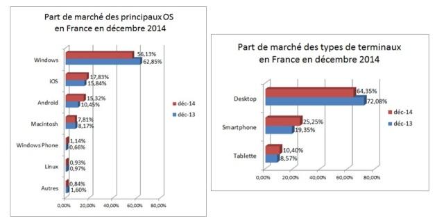 Statistiques OS Linternaute 3collaboractifs